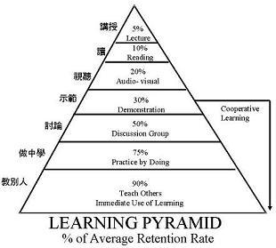图3: 学习金字塔