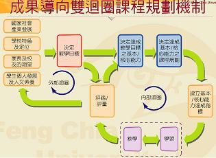 雙迴圈課程規劃管理機制