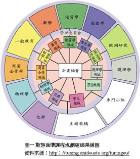 大学班组织结构图